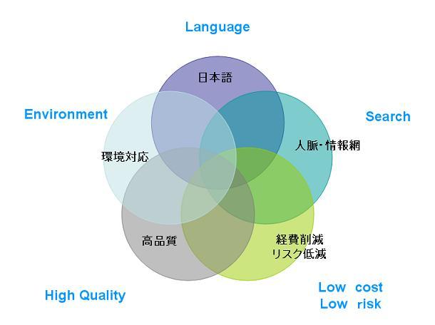 中日発展所持の特徴 ◆ 日本語 (Language) 日本語で対応できるスタッフ多数 ... 中